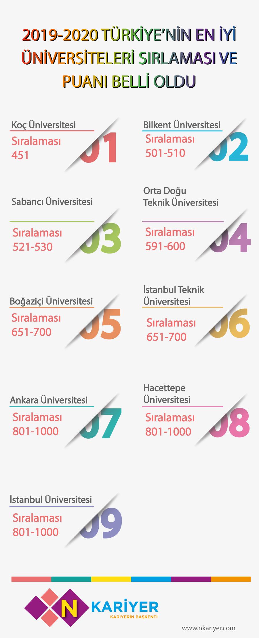 2019-2020-turkiyenin-en-iyi-universiteleri-siralamasi-belli-oldu