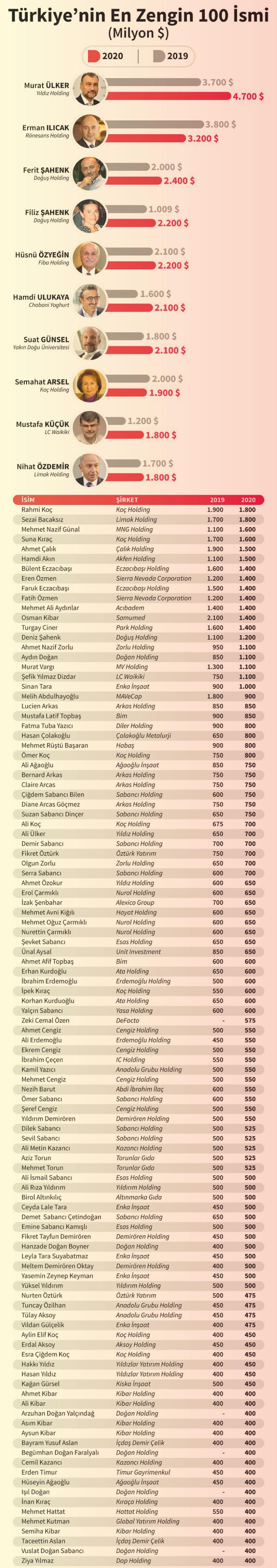 2020-turkiyenin-en-zenginleri-listesi-aciklandi-iste-ilk-siradaki-kisi
