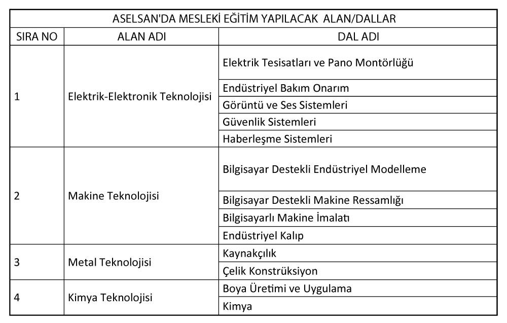 Aselsan-Mesleki-Egitim-Basvurusu