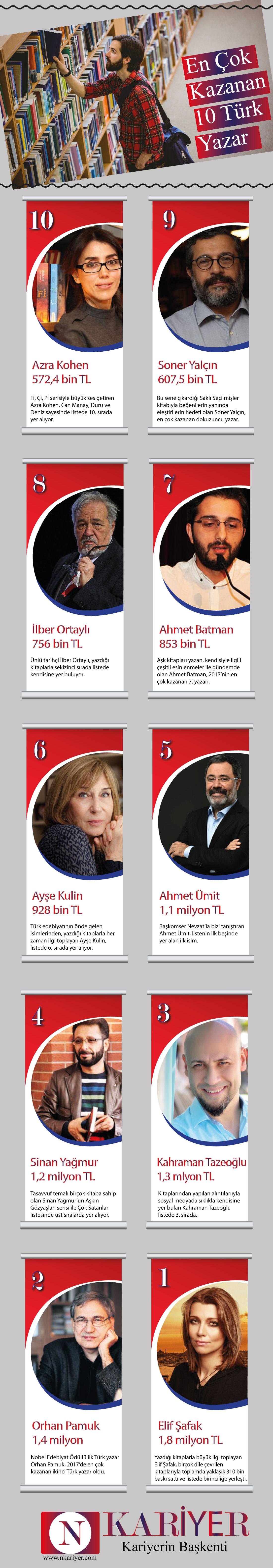 en-cok-kazanan-turk-yazarlar